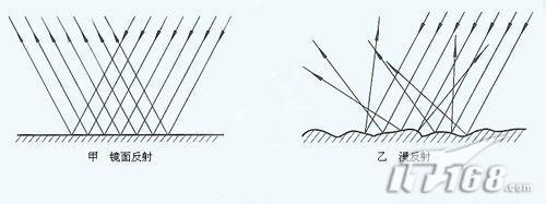 波光粼粼是镜面反射_镜面反射_360百科